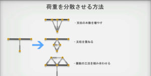 bridge-constructor-portalの橋の建築法2