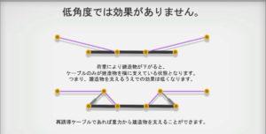 bridge-constructor-portalの橋の建築法3