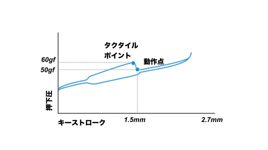 ロジクールの薄型GLクリッキースイッチのグラフ