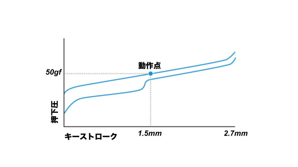 ロジクールの薄型GLリニアスイッチのグラフ