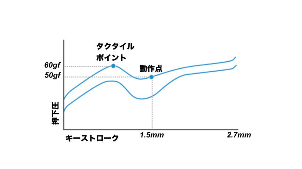ロジクールの薄型GLタクタイルスイッチのグラフ